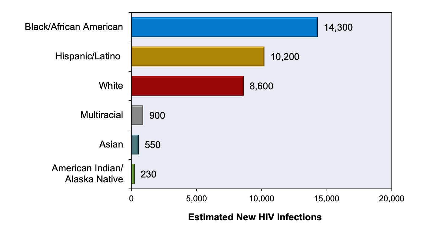 <div>Source: Centers for Disease Control and Prevention. Estimated HIV Incidence and Prevalence in the United States, 2014–2018. HIV Surveillance Supplemental Report. 2020;25(No. 1):1-77. Published May 2020.</div>