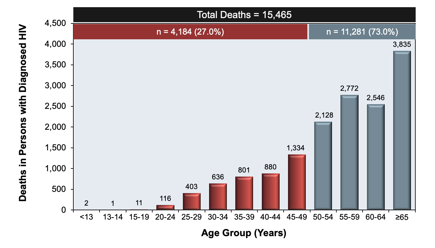 This graphic shows that more than 70% of deaths in persons with HIV in 2018 were in persons 50 years of age or oder.<div>Source: Centers for Disease Control and Prevention. Diagnoses of HIV infection in the United States and dependent areas, 2018 (Updated). HIV Surveillance Report, 2020; vol. 31:1-119. Published May 2020.</div>