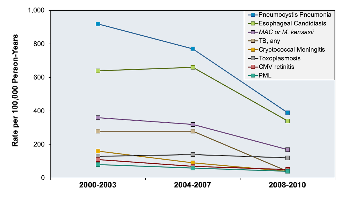 This graph shows AIDS-Defining Opportunistic Illnesses among participants in 16 cohorts in the North American AIDS Cohort Collaboration on Research and Design (NA-ACCORD) during 2000-2010 in the United States and Canada. These data show opportunistic infections occurred at a relatively low rate and declined during the study time period.<div>Source: Buchacz K, Lau B, Jing Y, et al. Incidence of AIDS-Defining Opportunistic Infections in a Multicohort Analysis of HIV-infected Persons in the United States and Canada, 2000-2010. J Infect Dis. 2016;214:862-72.</div>