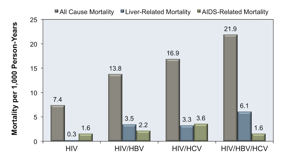 These data are from 25 ,486 individuals enrolled in the UK Collaborative HIV Cohort (UK CHIC) study during the years 2004-2012. This graph shows higher all-cause and liver-related mortality  among coinfected individuals than among those with HIV monoinfection. The highest risk was among those triple-infected with HIV, HBV, and HCV.<div>Source: Thornton AC, Jose S, Bhagani S, et al. Hepatitis B, hepatitis C, and mortality among HIV-positive individuals. AIDS. 2017;31:2525-32.</div>