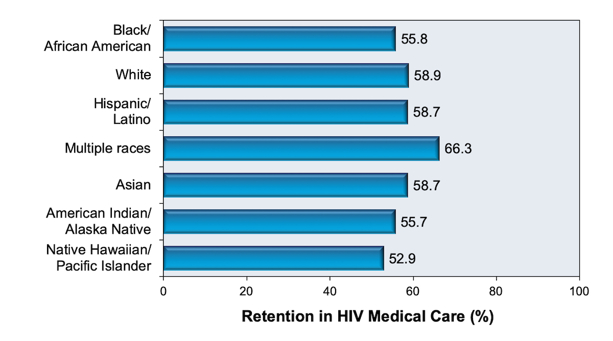 This report utilized the following criteria for retention in care: at least 2 CD4 cell counts or HIV RNA levels performed at least 3 months apart during the year 2016. The data are from 41 states and the District of Columbia.<div>Source: Centers for Disease Control and Prevention. Monitoring selected national HIV prevention and care objectives by using HIV surveillance data—United States and 6 U.S. dependent areas, 2016. HIV Surveillance Supplemental Report. 2019;24(No. 3):1-74. Published June 2019.</div>