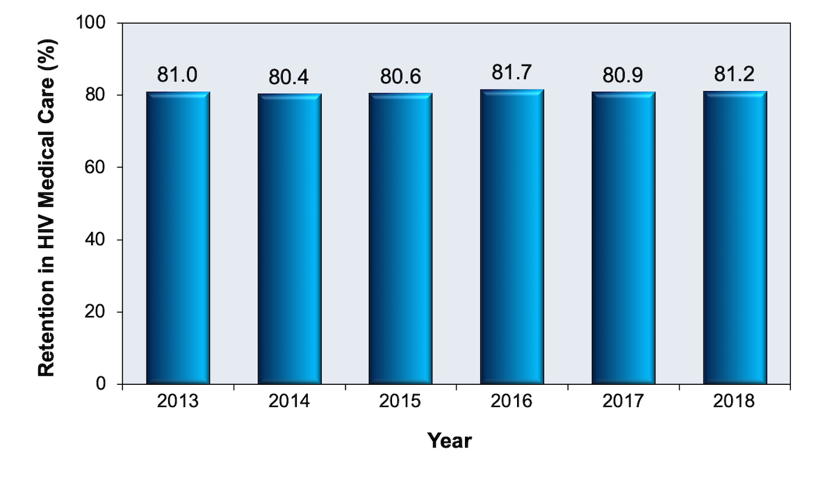 For these data, retention in HIV care was based on data for persons with diagnosed HIV who had at least 1 outpatient ambulatory health services visit by September 1 of the measurement year, with a second visit at least 90 days after.<div>Source: Health Resources and Services Administration. Ryan White HIV/AIDS Program Annual Client-Level Data Report 2017.</div>